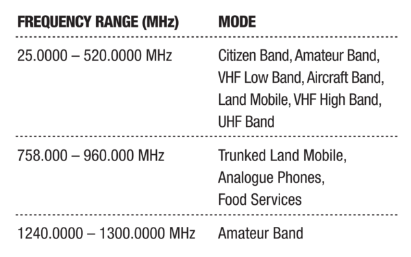 Band Coverage (UBCD396XT)