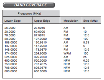 Band Coverage (UBCD325P2)